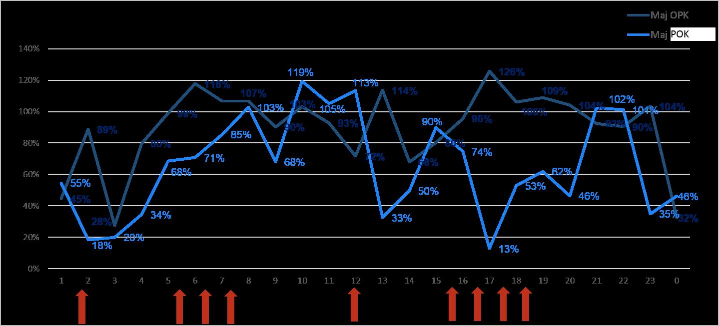 Przykładowe analizy PCG Polska na podstawie danych z systemu SupraCare - Analiza obciążenia pracą w celu optymalizacji rozkładu zadań i grafików.