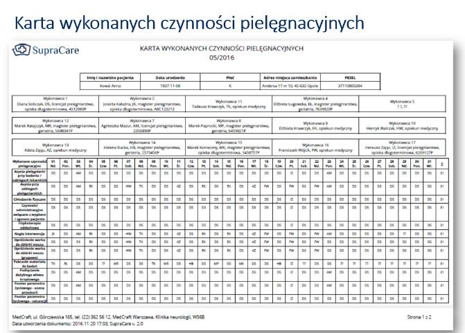 karta czynności pielęgnacyjnych